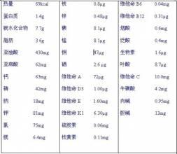 维生素d的作用及功能_羊奶粉营养成分表