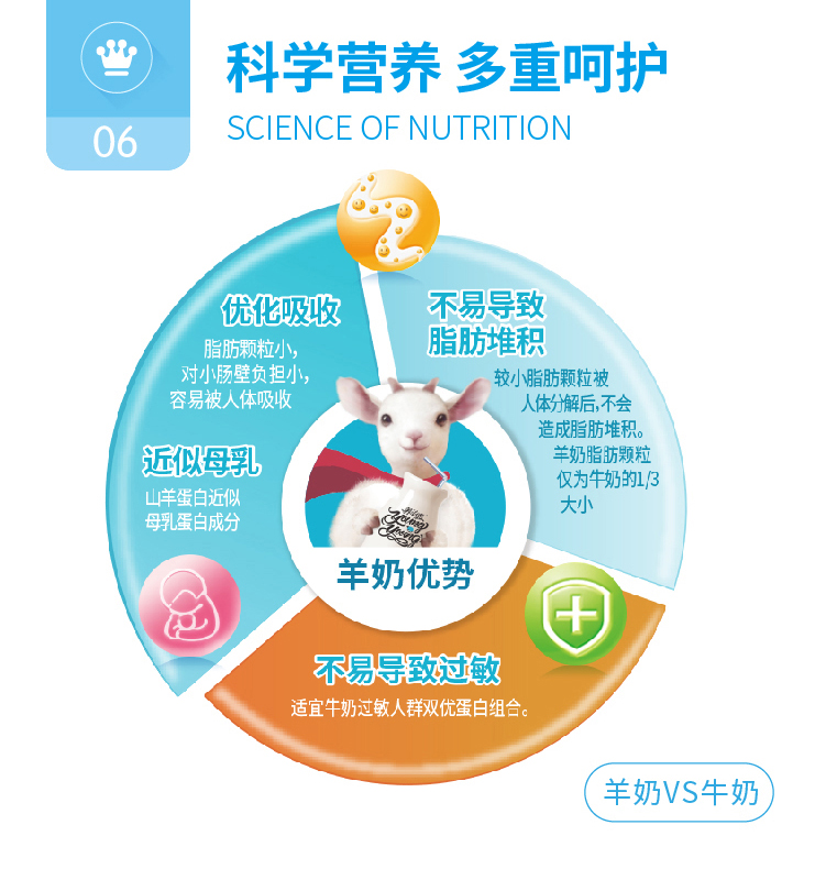 孕产妇羊奶粉详情页-01_07.jpg